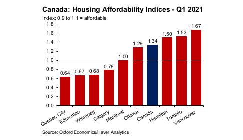 Hamilton es ahora el tercer mercado menos asequible de viviendas asequibles en América del Norte, según el estudio - foto
