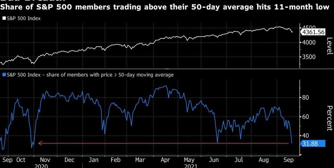 Las acciones amplían las ganancias antes de la decisión de la Fed;  Aumento de los precios del petróleo: mercados envueltos